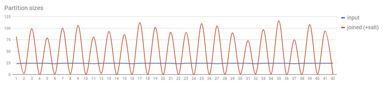 Optimizing Spark jobs for maximum performance